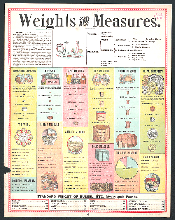 Table of Weights and Measures